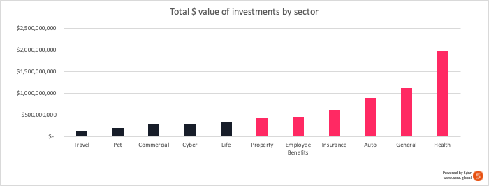 H1 2020 Insurtech investments by sector